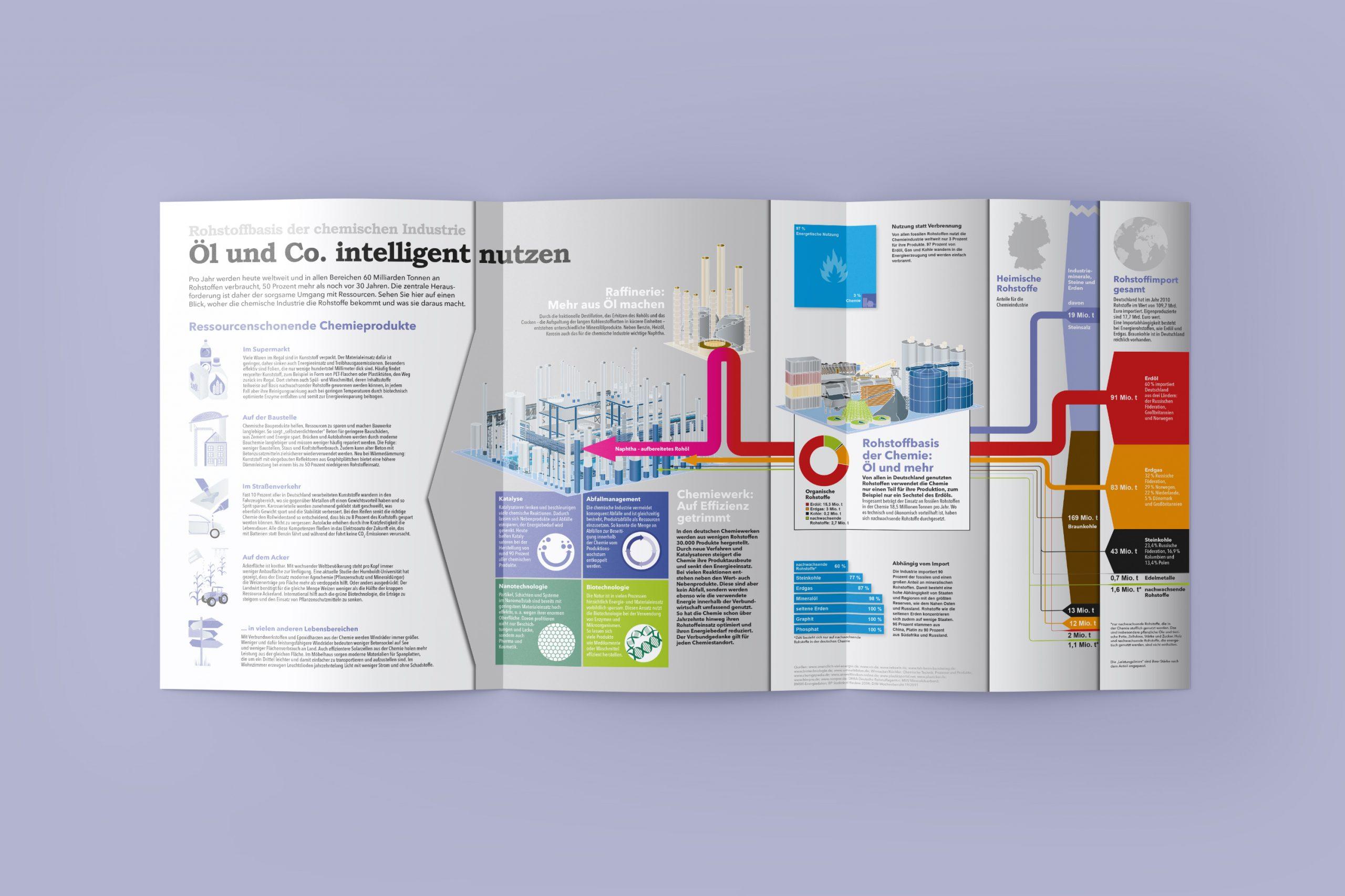 Verband der chemischen Industrie VCI